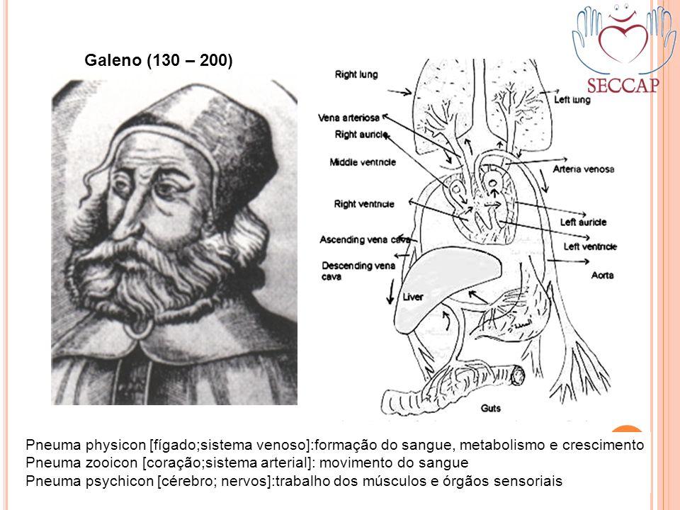 Galeno (130 – 200) Pneuma physicon [fígado;sistema venoso]:formação do sangue, metabolismo e crescimento.